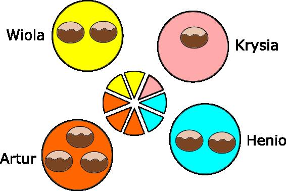 podzial tortu